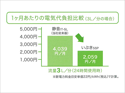 1ヶ月あたりの電気代負担比較