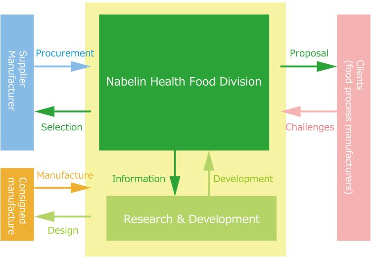 health-foods_about_en