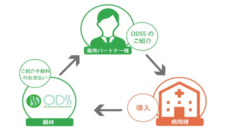 「ODSS」